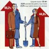Экономика-7: Безработица и её виды